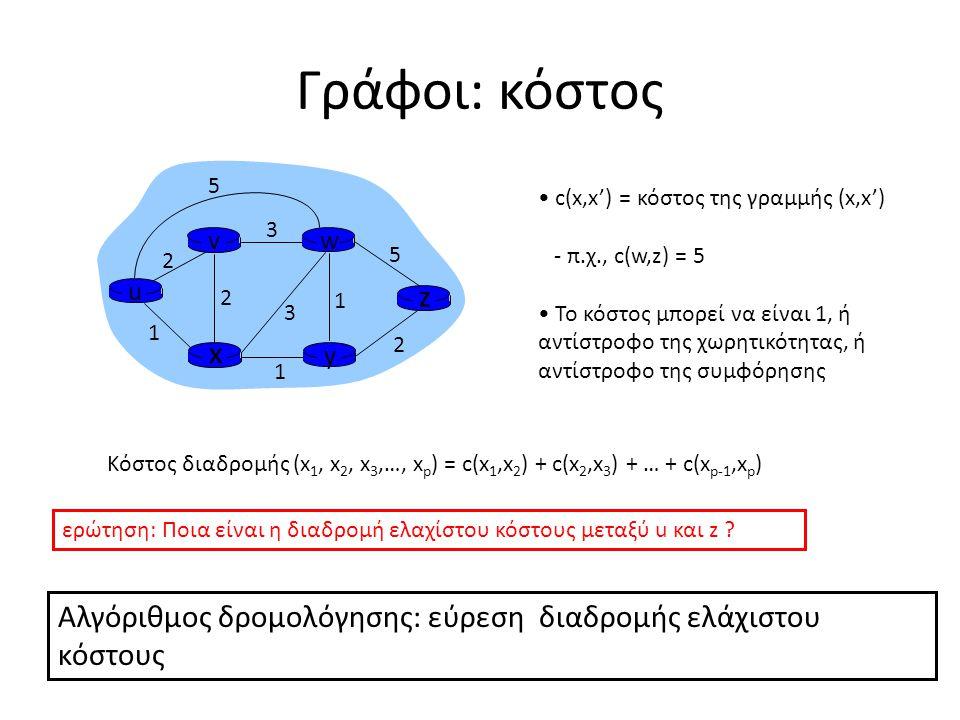 Γράφοι: κόστος u y x wv z 2 2 1 3 1 1 2 5 3 5 c(x,x') = κόστος της γραμμής (x,x') - π.χ., c(w,z) = 5 Το κόστος μπορεί να είναι 1, ή αντίστροφο της χωρητικότητας, ή αντίστροφο της συμφόρησης Κόστος διαδρομής (x 1, x 2, x 3,…, x p ) = c(x 1,x 2 ) + c(x 2,x 3 ) + … + c(x p-1,x p ) ερώτηση: Ποια είναι η διαδρομή ελαχίστου κόστους μεταξύ u και z .
