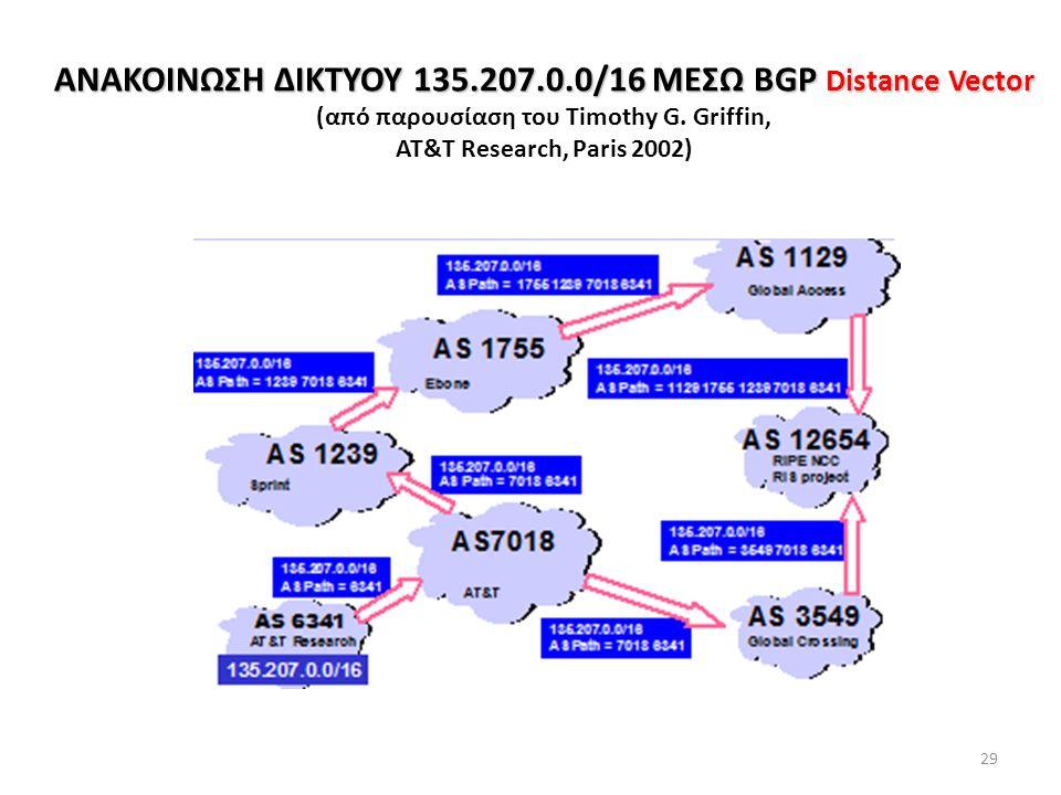 29 ΑΝΑΚΟΙΝΩΣΗ ΔΙΚΤΥΟΥ 135.207.0.0/16 ΜΕΣΩ BGP Distance Vector ΑΝΑΚΟΙΝΩΣΗ ΔΙΚΤΥΟΥ 135.207.0.0/16 ΜΕΣΩ BGP Distance Vector (από παρουσίαση του Timothy G.