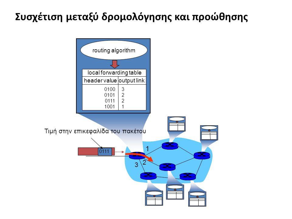 1 2 3 0111 Τιμή στην επικεφαλίδα του πακέτου routing algorithm local forwarding table header value output link 0100 0101 0111 1001 32213221 Συσχέτιση μεταξύ δρομολόγησης και προώθησης