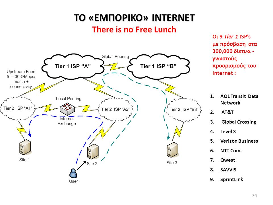 30 ΤΟ «ΕΜΠΟΡΙΚΟ» INTERNET ΤΟ «ΕΜΠΟΡΙΚΟ» INTERNET There is no Free Lunch 1.AOL Transit Data Network 2.