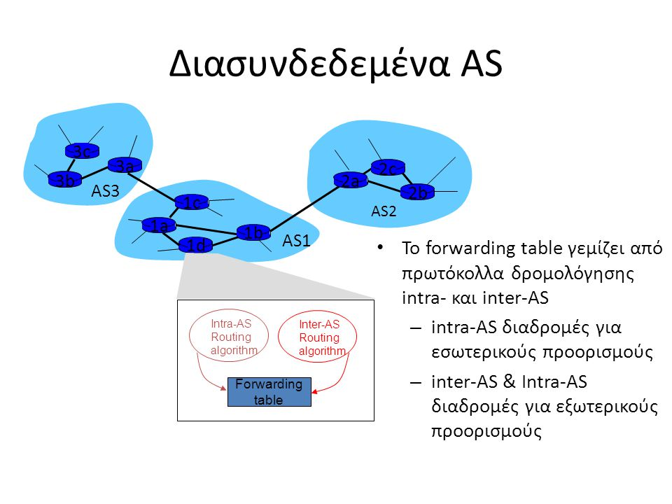3b 1d 3a 1c 2a AS3 AS1 AS2 1a 2c 2b 1b Intra-AS Routing algorithm Inter-AS Routing algorithm Forwarding table 3c Διασυνδεδεμένα AS Το forwarding table γεμίζει από πρωτόκολλα δρομολόγησης intra- και inter-AS – intra-AS διαδρομές για εσωτερικούς προορισμούς – inter-AS & Intra-AS διαδρομές για εξωτερικούς προορισμούς