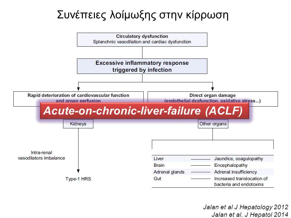 Jalan et al J Hepatology 2012 Jalan et al, J Hepatol 2014 Συνέπειες λοίμωξης στην κίρρωση Acute-on-chronic-liver-failure (ACLF)