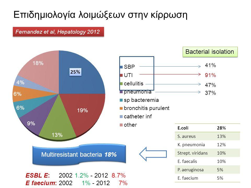 Fernandez et al, Hepatology 2012 Επιδημιολογία λοιμώξεων στην κίρρωση Bacterial isolation 91% 41% 47% 37% E.coli28% S. aureus13% K. pneumonia12% Strep
