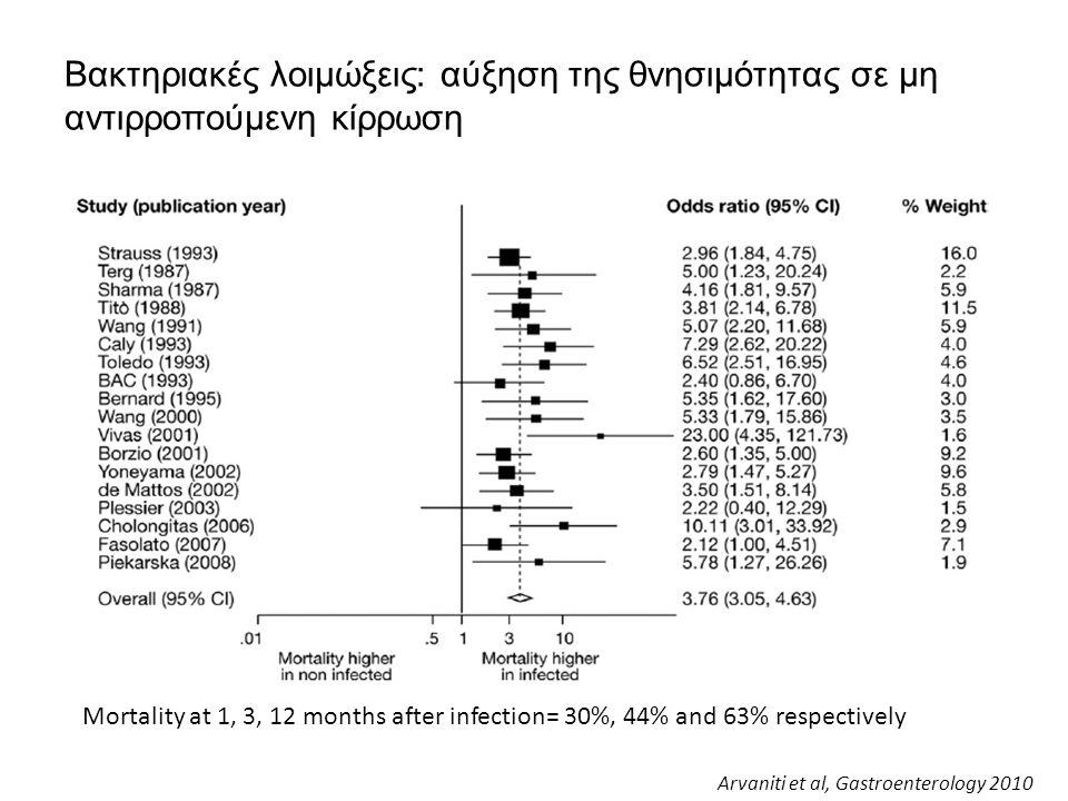Βακτηριακές λοιμώξεις: αύξηση της θνησιμότητας σε μη αντιρροπούμενη κίρρωση Arvaniti et al, Gastroenterology 2010 Mortality at 1, 3, 12 months after i