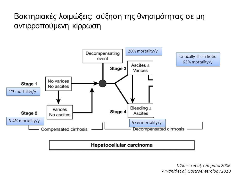 D'Amico et al, J Hepatol 2006 Arvaniti et al, Gastroenterology 2010 1% mortality/y 3.4% mortality/y 20% mortality/y 57% mortality/y Critically ill cir