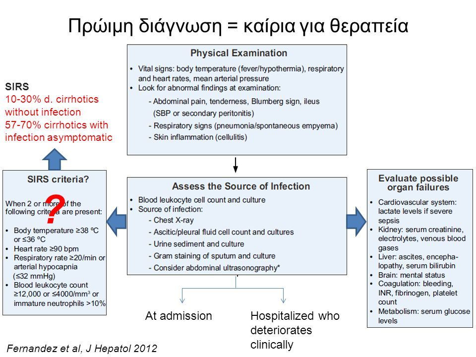 Πρώιμη διάγνωση = καίρια για θεραπεία At admissionHospitalized who deteriorates clinically Fernandez et al, J Hepatol 2012 ? SIRS 10-30% d. cirrhotics