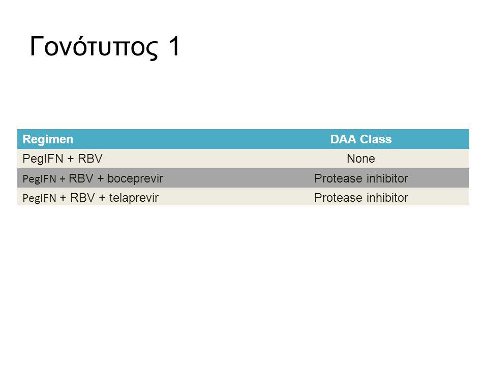 Γονότυπος 1 RegimenDAA Class PegIFN + RBVNone PegIFN + RBV + boceprevir Protease inhibitor PegIFN + RBV + telaprevir Protease inhibitor PegIFN + RBV +