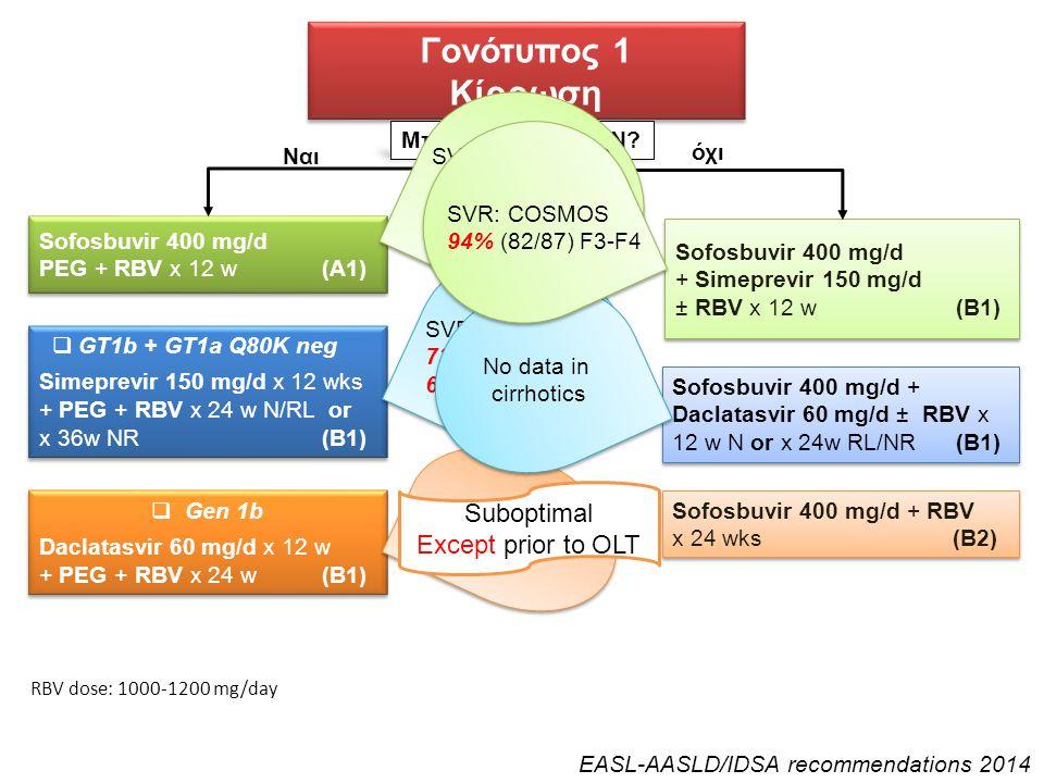 Γονότυπος 1 Κίρρωση Γονότυπος 1 Κίρρωση Sofosbuvir 400 mg/d PEG + RBV x 12 w (A1) Sofosbuvir 400 mg/d PEG + RBV x 12 w (A1) Sofosbuvir 400 mg/d + Sime