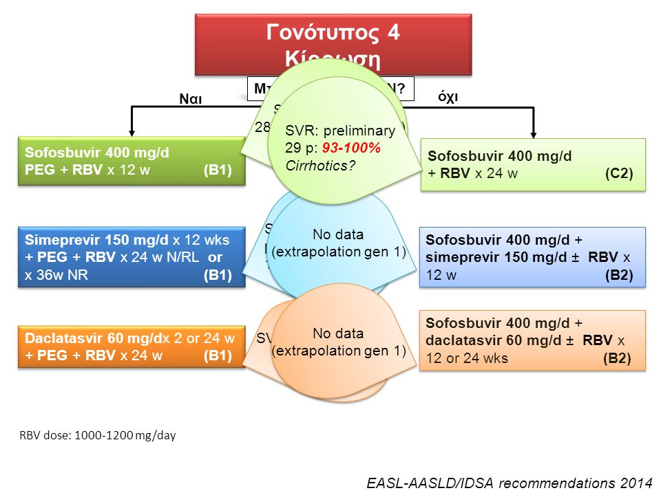 Γονότυπος 4 Κίρρωση Γονότυπος 4 Κίρρωση Sofosbuvir 400 mg/d PEG + RBV x 12 w (B1) Sofosbuvir 400 mg/d PEG + RBV x 12 w (B1) Sofosbuvir 400 mg/d + RBV