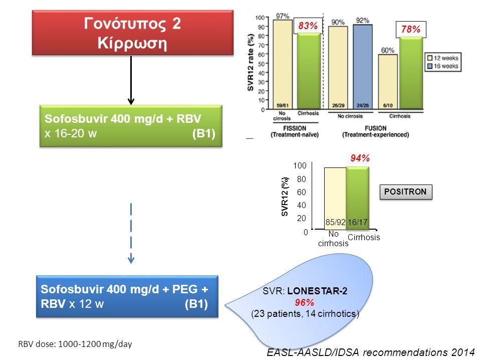 Γονότυπος 2 Κίρρωση Γονότυπος 2 Κίρρωση Sofosbuvir 400 mg/d + RBV x 16-20 w (B1) Sofosbuvir 400 mg/d + RBV x 16-20 w (B1) 83% 78% SVR12 (%) 85/9216/17