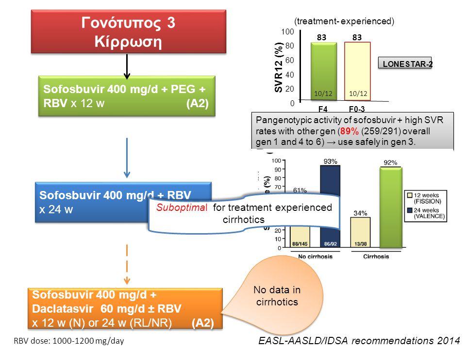 Γονότυπος 3 Κίρρωση Γονότυπος 3 Κίρρωση Sofosbuvir 400 mg/d + PEG + RBV x 12 w (A2) LONESTAR-2 83 F0-3F4 100 80 60 40 20 0 83 10/12 SVR12 (%) (treatme
