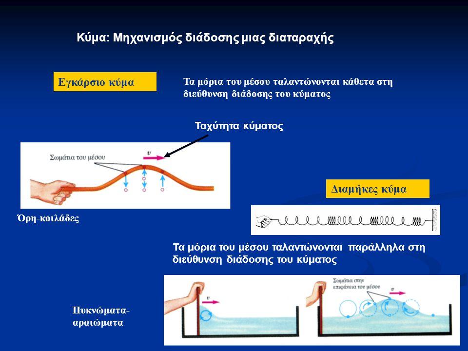 Κύμα: Μηχανισμός διάδοσης μιας διαταραχής Εγκάρσιο κύμα Τα μόρια του μέσου ταλαντώνονται κάθετα στη διεύθυνση διάδοσης του κύματος Διαμήκες κύμα Τα μόρια του μέσου ταλαντώνονται παράλληλα στη διεύθυνση διάδοσης του κύματος Ταχύτητα κύματος Πυκνώματα- αραιώματα Όρη-κοιλάδες