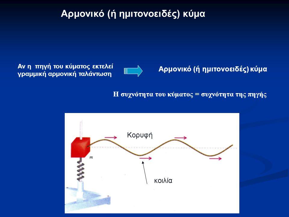 Αν η πηγή του κύματος εκτελεί γραμμική αρμονική ταλάντωση Αρμονικό (ή ημιτονοειδές) κύμα Κορυφή κοιλία Αρμονικό (ή ημιτονοειδές) κύμα Η συχνότητα του κύματος = συχνότητα της πηγής
