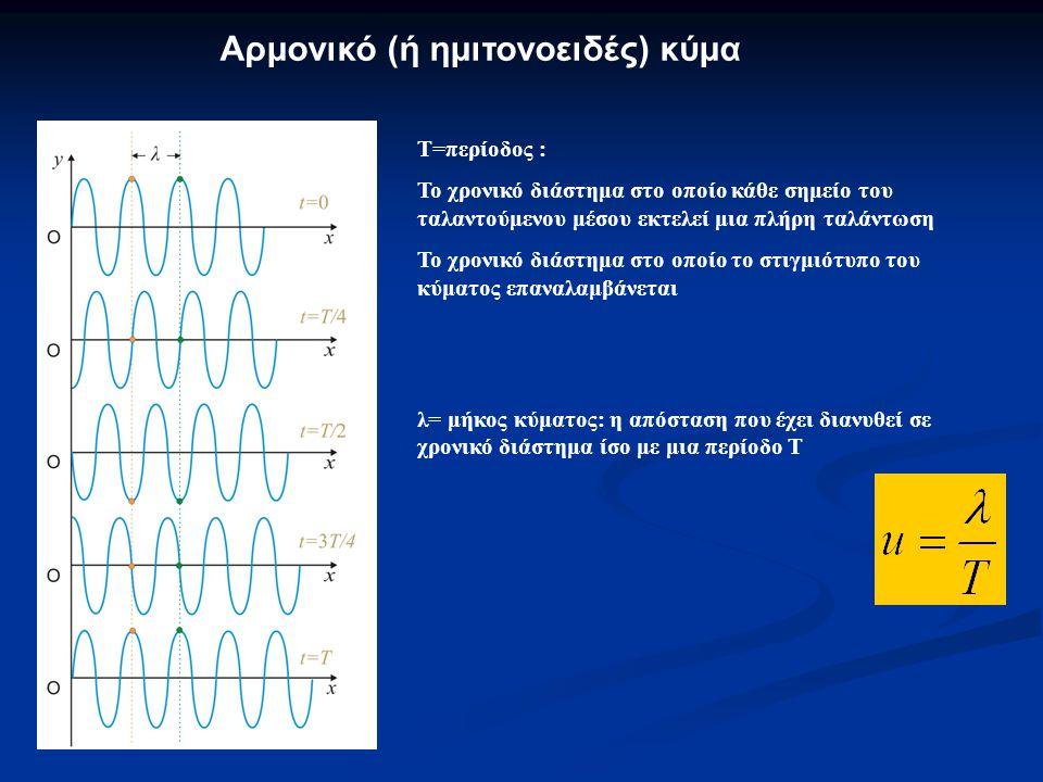 Αρμονικό (ή ημιτονοειδές) κύμα Τ=περίοδος : Το χρονικό διάστημα στο οποίο κάθε σημείο του ταλαντούμενου μέσου εκτελεί μια πλήρη ταλάντωση Το χρονικό διάστημα στο οποίο το στιγμιότυπο του κύματος επαναλαμβάνεται λ= μήκος κύματος: η απόσταση που έχει διανυθεί σε χρονικό διάστημα ίσο με μια περίοδο Τ