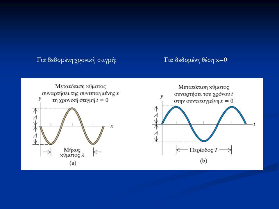 Το πλάτος σφαιρικού κύματος δεν παραμένει σταθερό αλλά ελαττώνεται αντιστρόφως ανάλογα με την απόσταση από την πηγή Πλάτος σφαιρικού κύματος σε απόσταση r από την πηγή: Κύματα στο χώρο Σφαιρικά κύματα