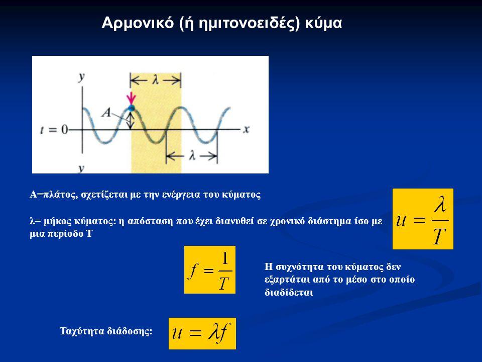 Α=πλάτος, σχετίζεται με την ενέργεια του κύματος λ= μήκος κύματος: η απόσταση που έχει διανυθεί σε χρονικό διάστημα ίσο με μια περίοδο Τ Ταχύτητα διάδοσης: Αρμονικό (ή ημιτονοειδές) κύμα Η συχνότητα του κύματος δεν εξαρτάται από το μέσο στο οποίο διαδίδεται