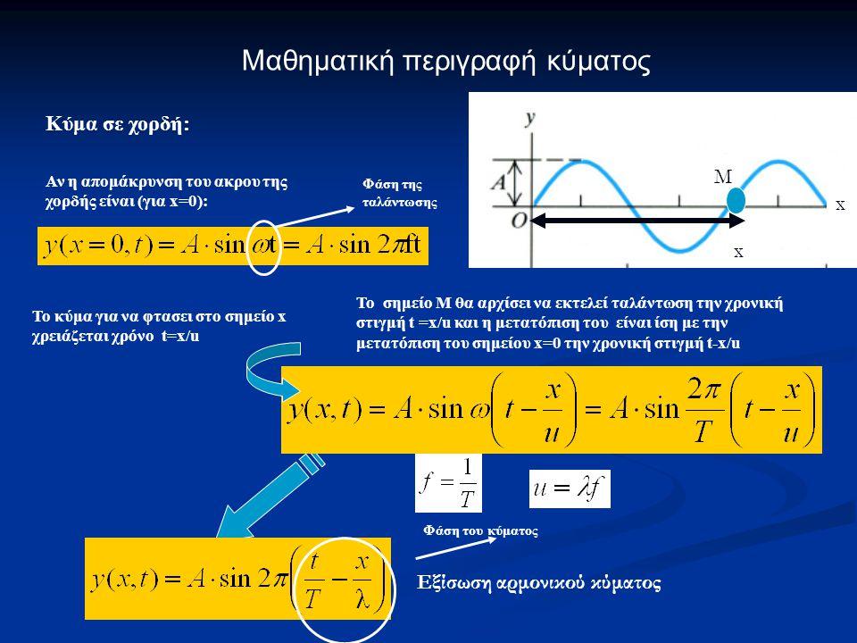 Εφαρμογή: Κατά πόσα dB ελαττώνεται η ένταση όταν διπλασσιάζεται η απόσταση από σημειακή πηγή;