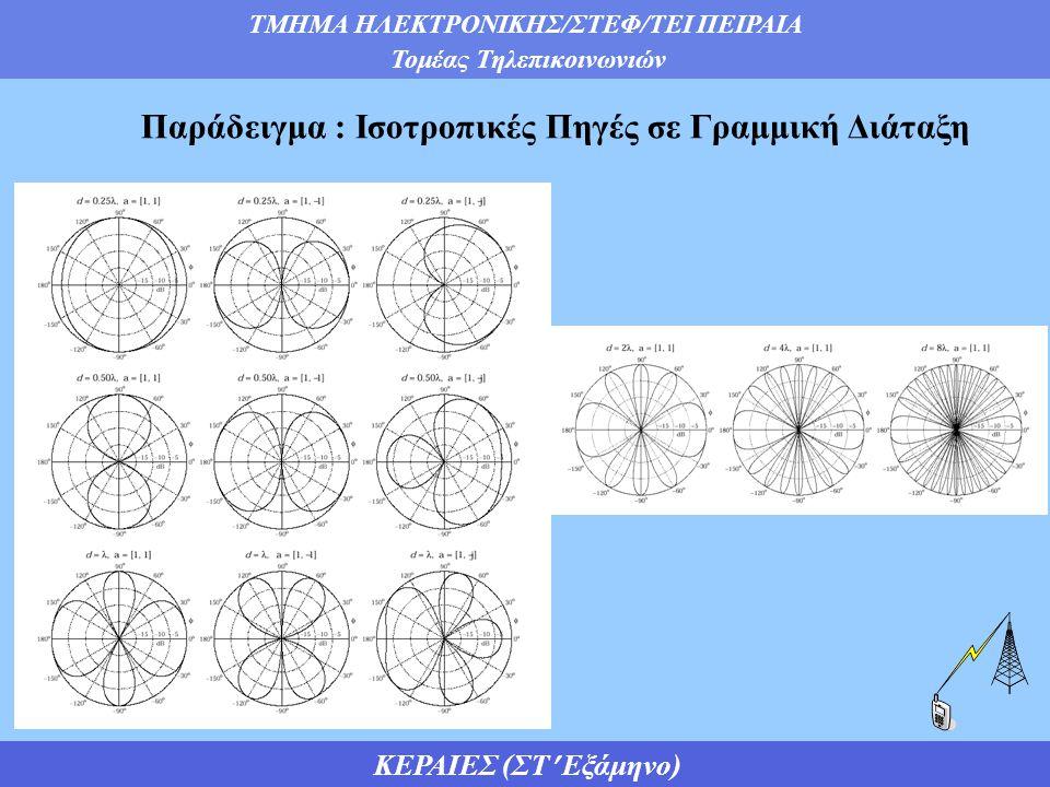 ΤΜΗΜΑ ΗΛΕΚΤΡΟΝΙΚΗΣ/ΣΤΕΦ/ΤΕΙ ΠΕΙΡΑΙΑ Τομέας Τηλεπικοινωνιών ΚΕΡΑΙΕΣ (ΣΤ Εξάμηνο)  Όταν τα στοιχεία διεγείρονται με ισοφασικά ρεύματα, το διάγραμμα ακτινοβολίας παρουσιάζει μέγιστη ακτινοβολία, στην διεύθυνση φ=90 ο (μετωπική ακτινοβολία).