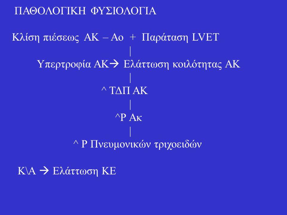 ΠΑΘΟΛΟΓΙΚΗ ΦΥΣΙΟΛΟΓΙΑ Κλίση πιέσεως ΑΚ – Αο + Παράταση LVET | Υπερτροφία ΑΚ  Ελάττωση κοιλότητας ΑΚ | ^ ΤΔΠ ΑΚ | ^Ρ Ακ | ^ Ρ Πνευμονικών τριχοειδών Κ