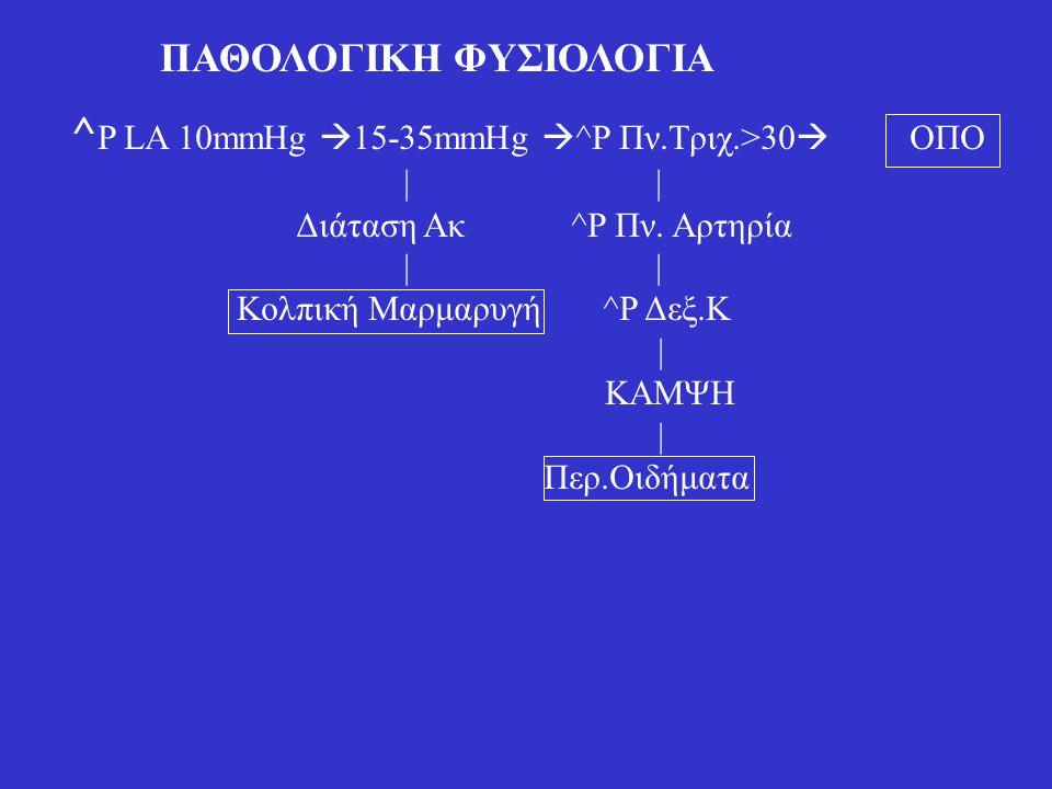 ΠΑΘΟΛΟΓΙΚΗ ΦΥΣΙΟΛΟΓΙΑ ^ P LA 10mmHg  15-35mmHg  ^P Πν.Τριχ.>30  ΟΠΟ | | Διάταση Ακ ^P Πν. Αρτηρία | | Κολπική Μαρμαρυγή ^P Δεξ.Κ | ΚΑΜΨΗ | Περ.Οιδή