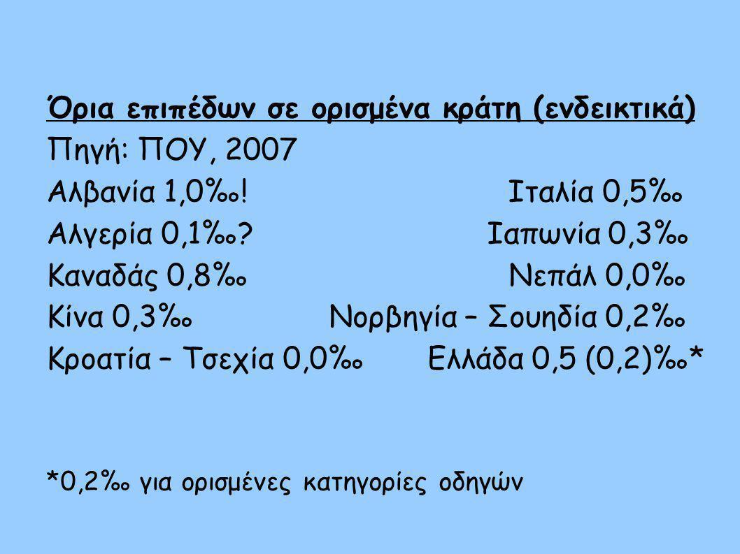 Όρια επιπέδων σε ορισμένα κράτη (ενδεικτικά) Πηγή: ΠΟΥ, 2007 Αλβανία 1,0‰! Ιταλία 0,5‰ Αλγερία 0,1‰? Ιαπωνία 0,3‰ Καναδάς 0,8‰ Νεπάλ 0,0‰ Κίνα 0,3‰ Νο