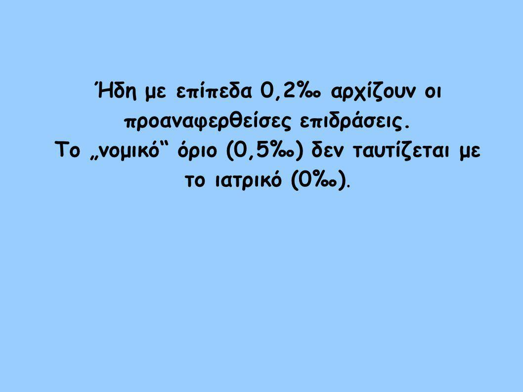 """Ήδη με επίπεδα 0,2‰ αρχίζουν οι προαναφερθείσες επιδράσεις. Το """"νομικό"""" όριο (0,5‰) δεν ταυτίζεται με το ιατρικό (0‰)."""