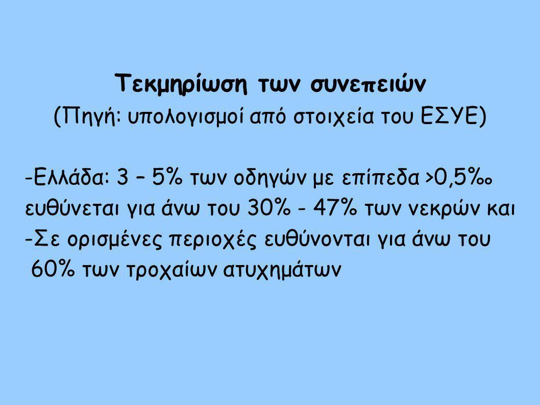 Βαρύτητα ατυχημάτων στην Ελλάδα (Πηγή: υπολογισμός από στοιχεία της ΕΣΥΕ) Οδηγοί>0,5%: 47,2 νεκροί/100 ατυχήματα Νηφάλιοι οδηγοί: 5,1 νεκροί/100 ατυχήματα