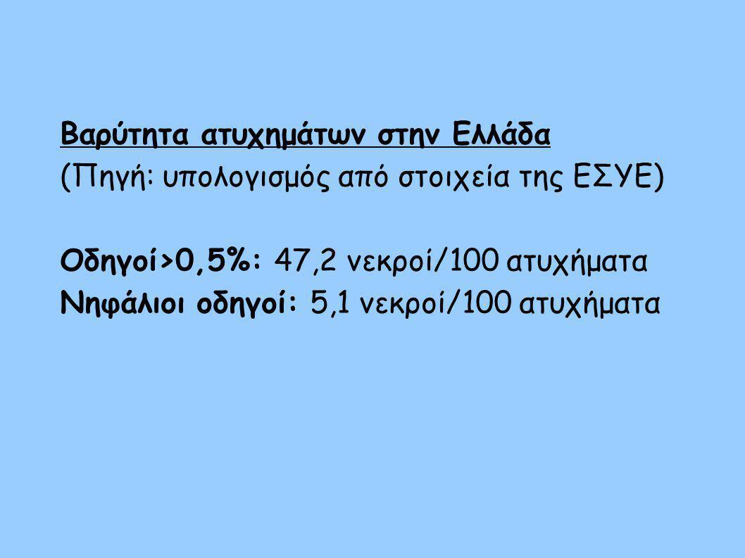 Βαρύτητα ατυχημάτων στην Ελλάδα (Πηγή: υπολογισμός από στοιχεία της ΕΣΥΕ) Οδηγοί>0,5%: 47,2 νεκροί/100 ατυχήματα Νηφάλιοι οδηγοί: 5,1 νεκροί/100 ατυχή