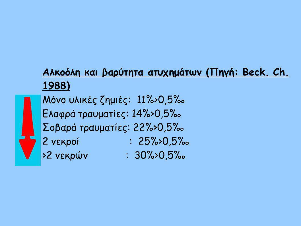 Αλκοόλη και βαρύτητα ατυχημάτων (Πηγή: Beck. Ch. 1988) Μόνο υλικές ζημιές: 11%>0,5‰ Ελαφρά τραυματίες: 14%>0,5‰ Σοβαρά τραυματίες: 22%>0,5‰ 2 νεκροί :