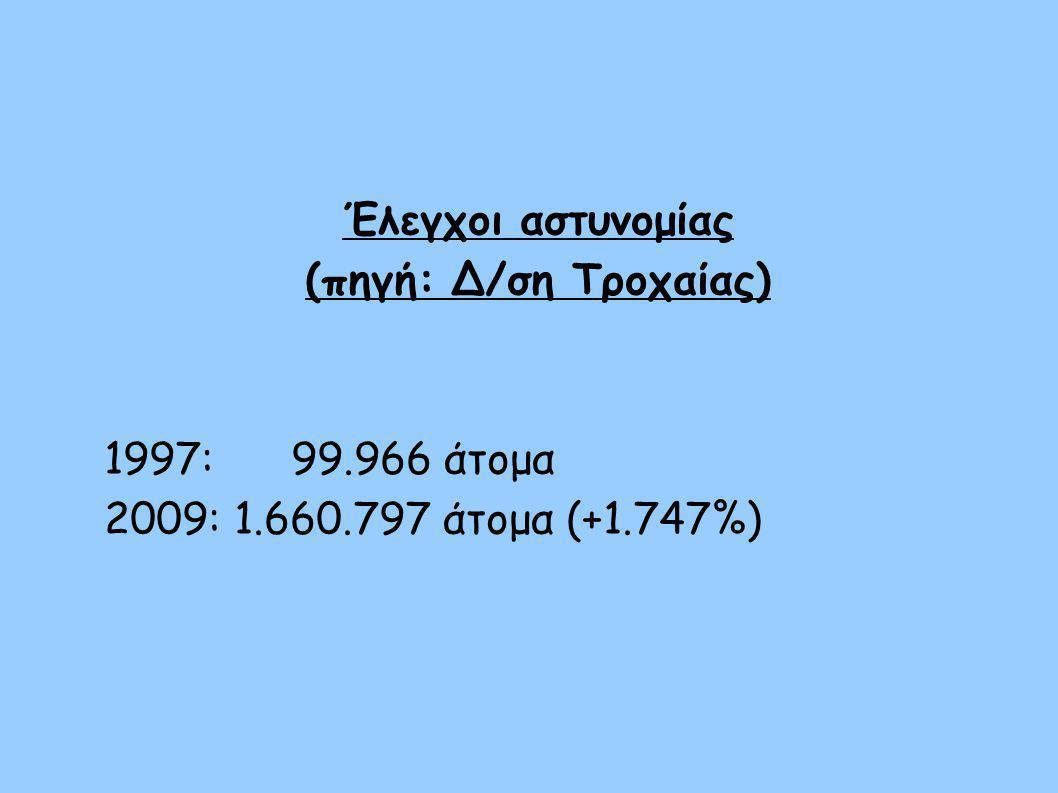 Έλεγχοι αστυνομίας (πηγή: Δ/ση Τροχαίας) 1997: 99.966 άτομα 2009: 1.660.797 άτομα (+1.747%)