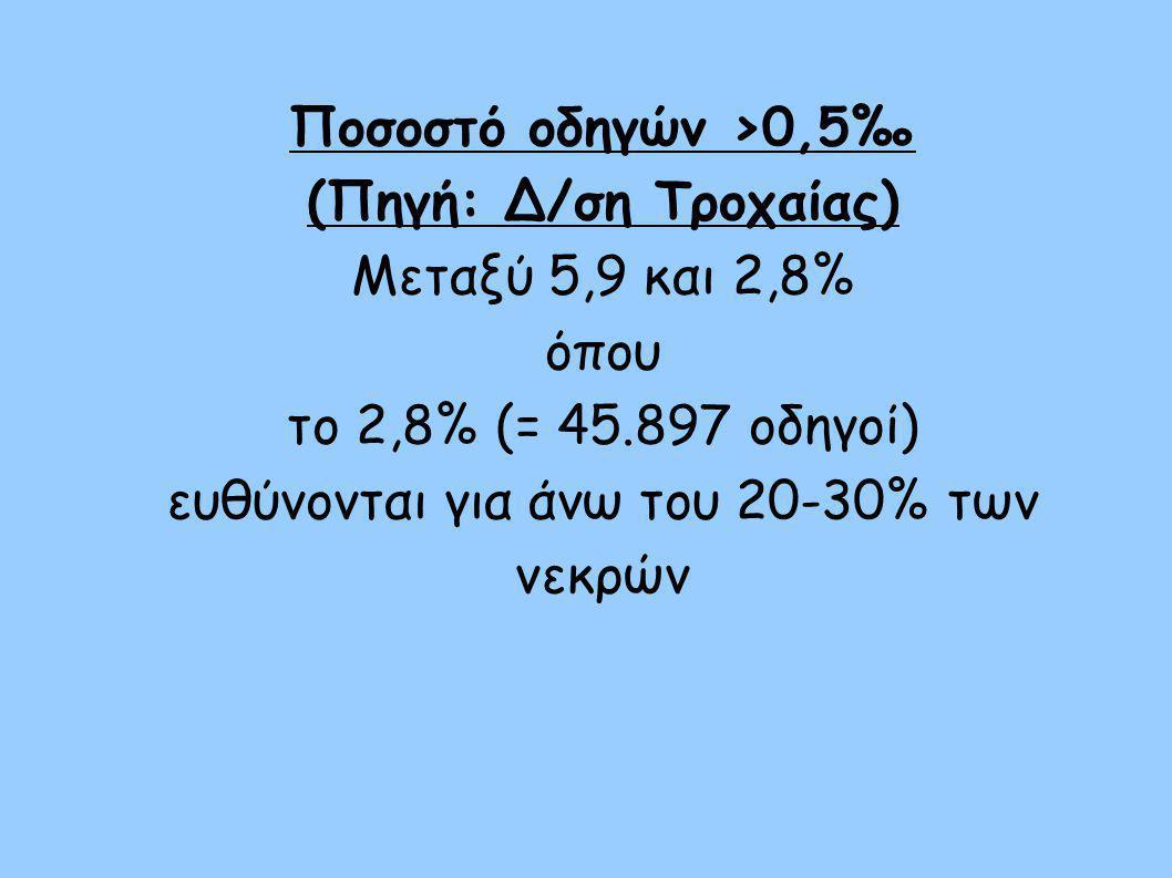 """""""Νόμιμα όρια επιπέδων στο αίμα: - 0,5‰ = ½ γραμμαρίου σε 1 λίτρο αίματος - Αυτό το επίπεδο αντιστοιχεί σε 0,24mg σε 1 λίτρο εκπνεόμενου αέρα στο κοινό αλκοτέστ"""