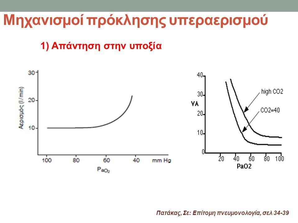 Μηχανισμοί πρόκλησης υπεραερισμού Πατάκας, Σε: Επίτομη πνευμονολογία, σελ 34-39 1) Απάντηση στην υποξία