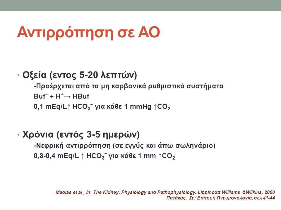 Αντιρρόπηση σε ΑΟ Οξεία (εντος 5-20 λεπτών) -Προέρχεται από τα μη καρβονικά ρυθμιστικά συστήματα Bufˉ + H ⁺ → HBuf 0,1 mEq/L↑ HCO 3 ˉ για κάθε 1 mmHg