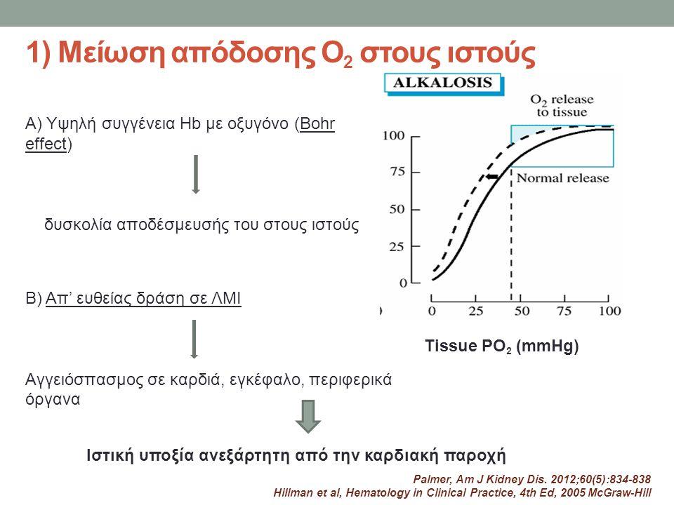 1) Μείωση απόδοσης Ο 2 στους ιστούς Α) Υψηλή συγγένεια Hb με οξυγόνο (Bohr effect) δυσκολία αποδέσμευσής του στους ιστούς Β) Απ' ευθείας δράση σε ΛΜΙ