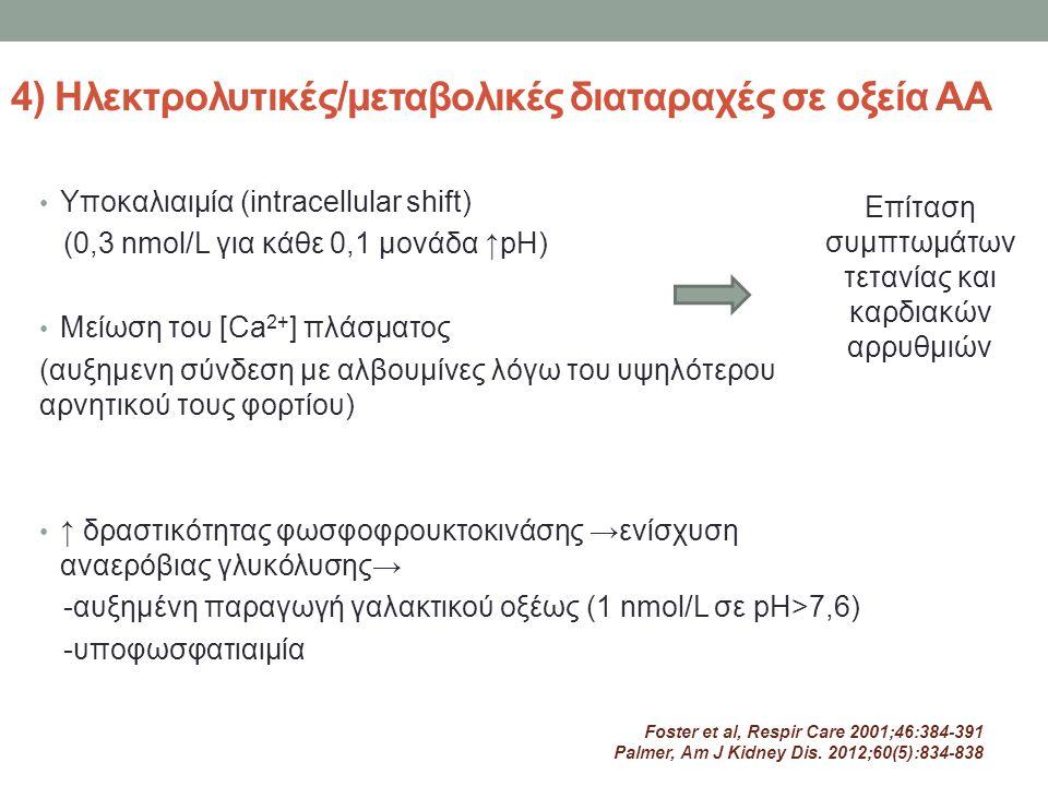 4) Ηλεκτρολυτικές/μεταβολικές διαταραχές σε οξεία ΑΑ Υποκαλιαιμία (intracellular shift) (0,3 nmol/L για κάθε 0,1 μονάδα ↑pH) Μείωση του [Ca 2+ ] πλάσμ