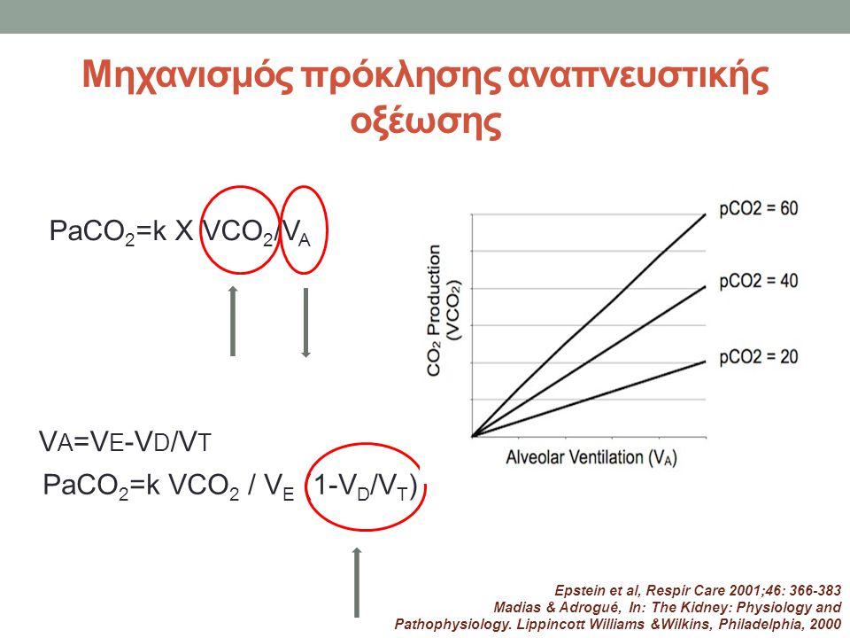 PaCO 2 =k Χ VCO 2 /V A Μηχανισμός πρόκλησης αναπνευστικής οξέωσης V A =V E -V D /V T PaCO 2 =k VCO 2 / V E (1-V D /V T ) Epstein et al, Respir Care 20