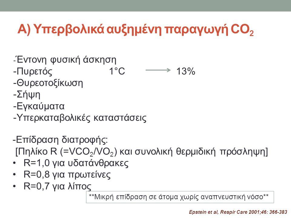 Β) Μειωμένη αποβολή CO 2 α) Ανεπάρκεια αερισμού V E =V t x RR β) Διαταραχές αερισμού-αιμάτωσης (αύξηση νεκρού χώρου) γ) Συνδυασμός των παραπάνω -Διαταραχή της αναπνευστικής αντλίας Μειωμένη αναπνευστική ώση Διαταραχές στη νευρομυική αγωγή του ερεθίσματος Μυική δυσλειτουργία -Αυξημένο αναπνευστικό φορτίο Αύξηση αντιστάσεων αεραγωγών Stiff lung-μειωμένη compliance Νόσος υπεζωκότα/θωρακικού τοιχώματος V A =V E -V D /V T Androgue, AJKD 2010;55:994-1000 Epstein, Respir Care 2001;46: 366-383