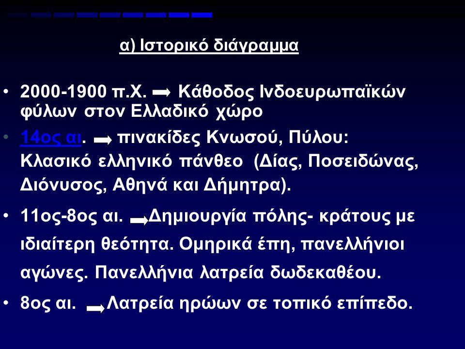 α) Ιστορικό διάγραμμα 2000-1900 π.Χ. Κάθοδος Ινδοευρωπαϊκών φύλων στον Ελλαδικό χώρο 14ος αι. πινακίδες Κνωσού, Πύλου: Κλασικό ελληνικό πάνθεο (Δίας,