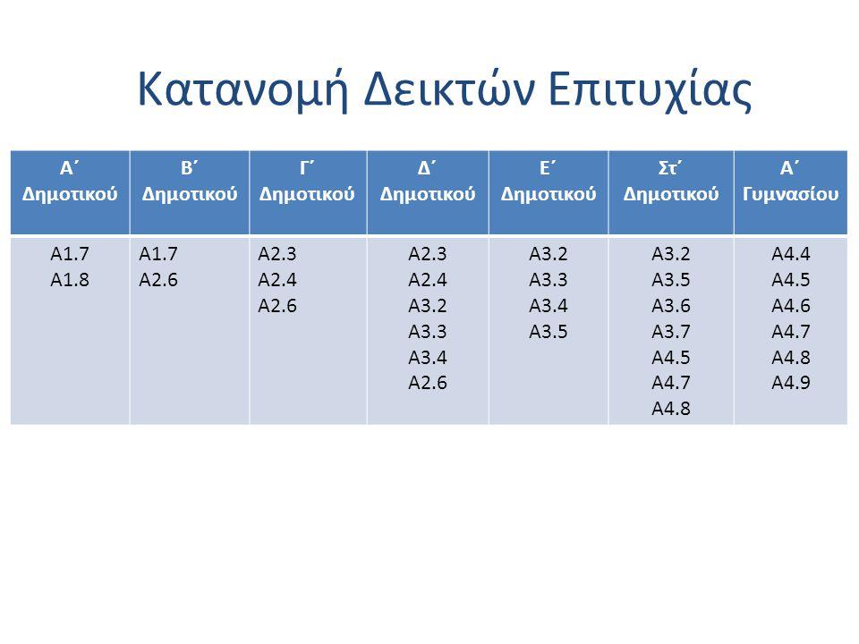 Κατανομή Δεικτών Επιτυχίας Α΄ Δημοτικού Β΄ Δημοτικού Γ΄ Δημοτικού Δ΄ Δημοτικού Ε΄ Δημοτικού Στ΄ Δημοτικού Α΄ Γυμνασίου Α1.7 Α1.8 Α1.7 Α2.6 Α2.3 Α2.4 Α2.6 Α2.3 Α2.4 A3.2 Α3.3 A3.4 Α2.6 A3.2 Α3.3 A3.4 Α3.5 A3.2 Α3.5 A3.6 Α3.7 Α4.5 Α4.7 Α4.8 Α4.4 Α4.5 Α4.6 Α4.7 Α4.8 Α4.9 Κατανομή Δεικτών Επιτυχίας