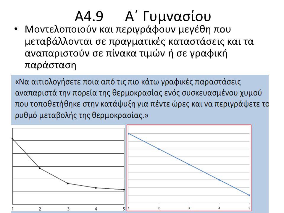 Α4.9 Α΄ Γυμνασίου Μοντελοποιούν και περιγράφουν μεγέθη που μεταβάλλονται σε πραγματικές καταστάσεις και τα αναπαριστούν σε πίνακα τιμών ή σε γραφική παράσταση