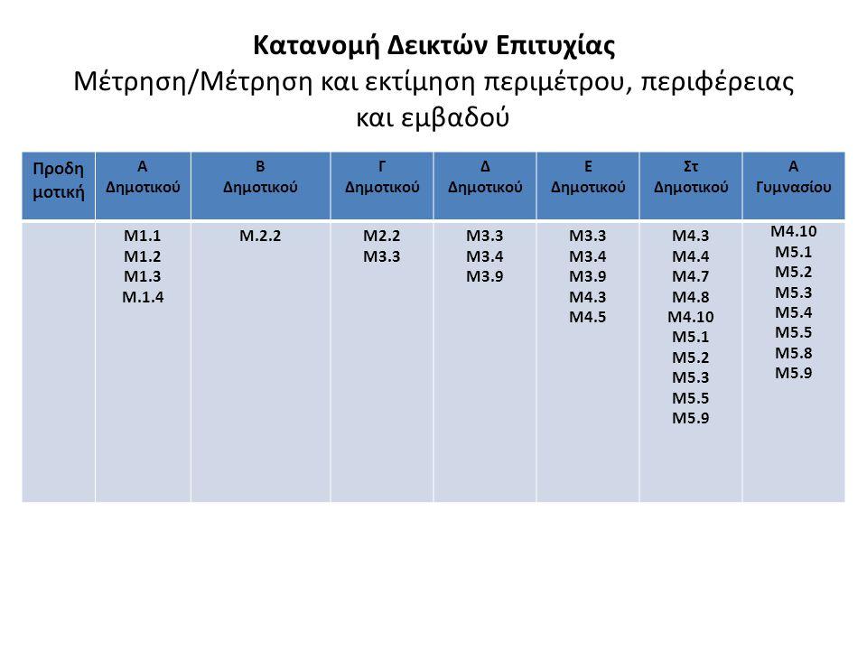 Κατανομή Δεικτών Επιτυχίας Μέτρηση/Μέτρηση και εκτίμηση περιμέτρου, περιφέρειας και εμβαδού Προδη μοτική Α Δημοτικού Β Δημοτικού Γ Δημοτικού Δ Δημοτικού Ε Δημοτικού Στ Δημοτικού Α Γυμνασίου Μ1.1 Μ1.2 Μ1.3 Μ.1.4 Μ.2.2Μ2.2 Μ3.3 Μ3.4 Μ3.9 Μ3.3 Μ3.4 Μ3.9 Μ4.3 Μ4.5 Μ4.3 Μ4.4 Μ4.7 Μ4.8 Μ4.10 Μ5.1 M5.2 Μ5.3 Μ5.5 Μ5.9 Μ4.10 M5.1 M5.2 M5.3 M5.4 M5.5 M5.8 M5.9