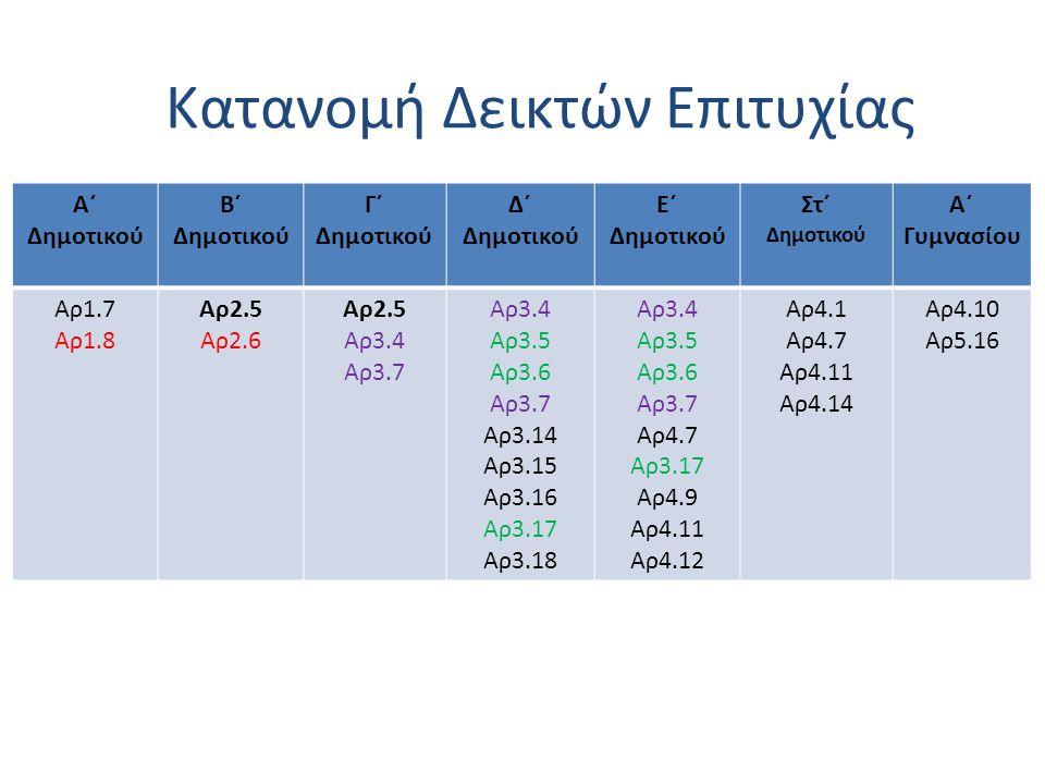 Κατανομή Δεικτών Επιτυχίας Α΄ Δημοτικού Β΄ Δημοτικού Γ΄ Δημοτικού Δ΄ Δημοτικού Ε΄ Δημοτικού Στ΄ Δημοτικού Α΄ Γυμνασίου Αρ1.7 Αρ1.8 Αρ2.5 Αρ2.6 Αρ2.5 Αρ3.4 Αρ3.7 Αρ3.4 Αρ3.5 Αρ3.6 Αρ3.7 Αρ3.14 Αρ3.15 Αρ3.16 Αρ3.17 Αρ3.18 Αρ3.4 Αρ3.5 Αρ3.6 Αρ3.7 Αρ4.7 Αρ3.17 Αρ4.9 Αρ4.11 Αρ4.12 Αρ4.1 Αρ4.7 Αρ4.11 Αρ4.14 Αρ4.10 Αρ5.16 Κατανομή Δεικτών Επιτυχίας