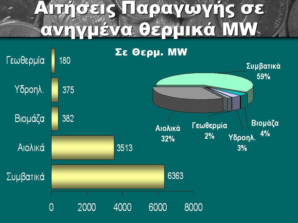 Αιτήσεις Παραγωγής σε ανηγμένα θερμικά MW
