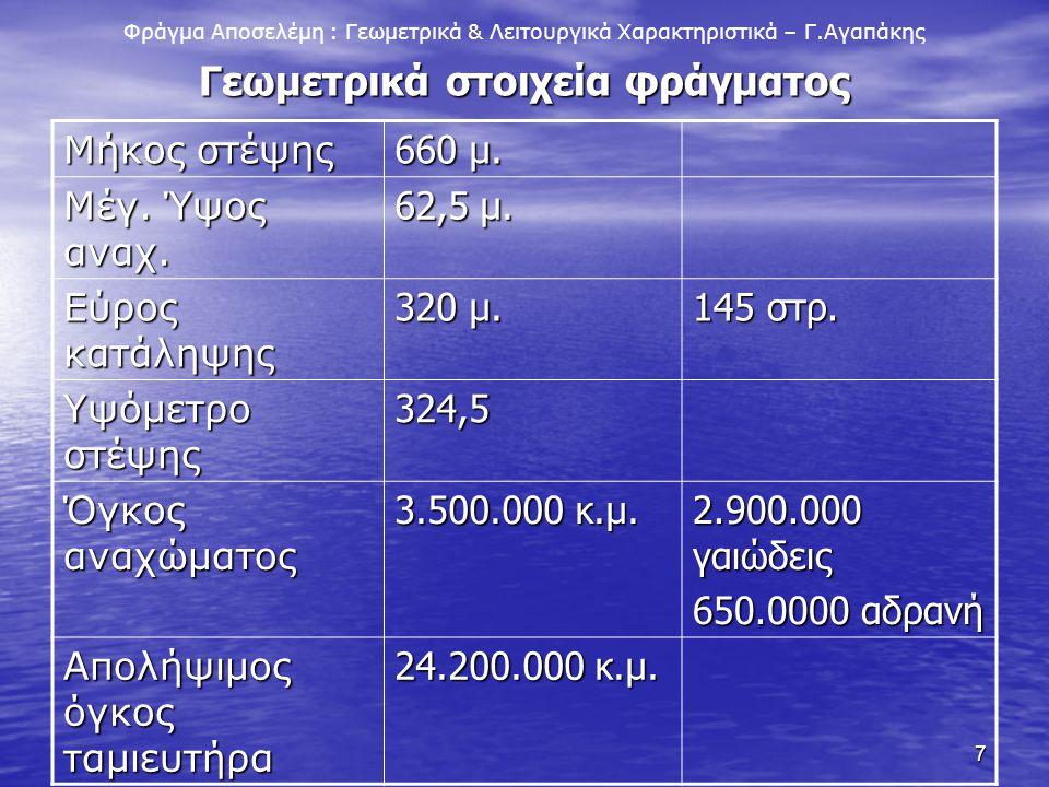 7 Γεωμετρικά στοιχεία φράγματος Φράγμα Αποσελέμη : Γεωμετρικά & Λειτουργικά Χαρακτηριστικά – Γ.Αγαπάκης Μήκος στέψης 660 μ. Μέγ. Ύψος αναχ. 62,5 μ. Εύ
