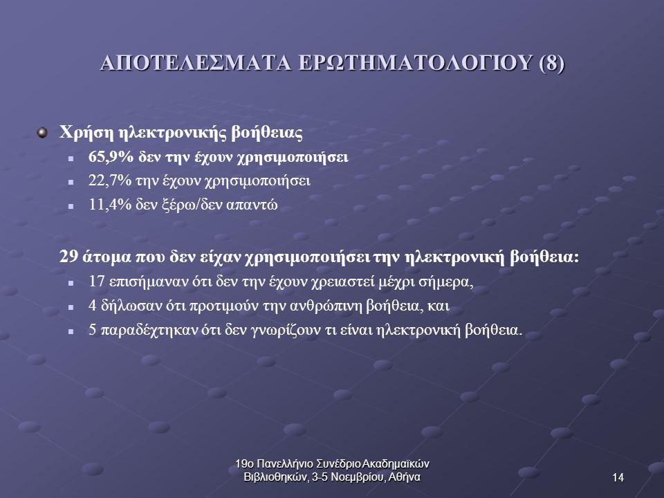 14 19ο Πανελλήνιο Συνέδριο Ακαδημαϊκών Βιβλιοθηκών, 3-5 Νοεμβρίου, Αθήνα ΑΠΟΤΕΛΕΣΜΑΤΑ ΕΡΩΤΗΜΑΤΟΛΟΓΙΟΥ (8) Χρήση ηλεκτρονικής βοήθειας 65,9% δεν την έχουν χρησιμοποιήσει 22,7% την έχουν χρησιμοποιήσει 11,4% δεν ξέρω/δεν απαντώ 29 άτομα που δεν είχαν χρησιμοποιήσει την ηλεκτρονική βοήθεια: 17 επισήμαναν ότι δεν την έχουν χρειαστεί μέχρι σήμερα, 4 δήλωσαν ότι προτιμούν την ανθρώπινη βοήθεια, και 5 παραδέχτηκαν ότι δεν γνωρίζουν τι είναι ηλεκτρονική βοήθεια.
