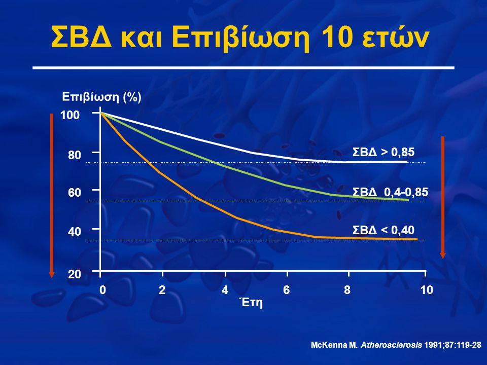 Έτη Επιβίωση (%) ΣΒΔ > 0,85 ΣΒΔ 0,4-0,85 ΣBΔ < 0,40 0246810 20 40 60 80 100 McKenna M. Atherosclerosis 1991;87:119-28 ΣΒΔ και Επιβίωση 10 ετών