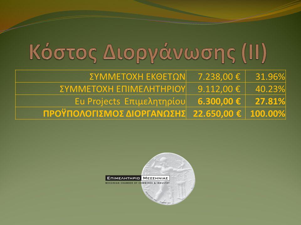 ΣΥΜΜΕΤΟΧΗ ΕΚΘΕΤΩΝ 7.238,00 €31.96% ΣΥΜΜΕΤΟΧΗ ΕΠΙΜΕΛΗΤΗΡΙΟΥ 9.112,00 €40.23% Eu Projects Επιμελητηρίου 6.300,00 €27.81% ΠΡΟΫΠΟΛΟΓΙΣΜΟΣ ΔΙΟΡΓΑΝΩΣΗΣ 22.650,00 €100.00%