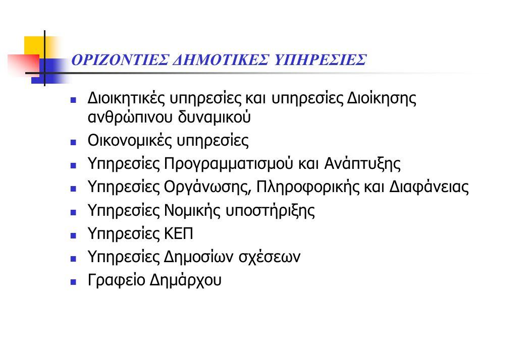 ΑΠΟΚΕΝΤΡΩΜΕΝΕΣ ΔΗΜΟΤΙΚΕΣ ΥΠΗΡΕΣΙΕΣ Σε επίπεδο δημοτικής ενότητας ( στις έδρες των συνενωθέντων ΟΤΑ )  Υπηρεσία ΚΕΠ  Υπηρεσία Διοικητικών θεμάτων και εξυπηρέτησης του πολίτη  Υπηρεσία Οικονομικών θεμάτων  Υπηρεσία Καθαριότητας & Ανακύκλωσης  Υπηρεσία Συντήρησης υποδομών Σε επίπεδο κοινοτήτων  Γρ.