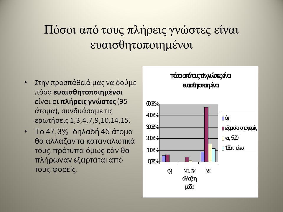 Πόσοι από τους πλήρεις γνώστες είναι ευαισθητοποιημένοι Στην προσπάθειά μας να δούμε πόσο ευαισθητοποιημένοι είναι οι πλήρεις γνώστες (95 άτομα), συνδυάσαμε τις ερωτήσεις 1,3,4,7,9,10,14,15.