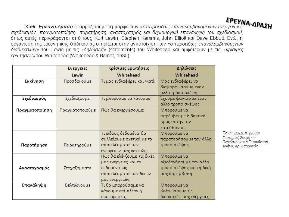 Κάθε Έρευνα-Δράση εφαρμόζεται με τη μορφή των «σπειροειδώς επαναλαμβανόμενων ενεργειών»: σχεδιασμός, πραγματοποίηση, παρατήρηση, αναστοχασμός και δημι